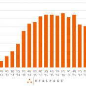 Las Vegas Annual Rent Growth Data